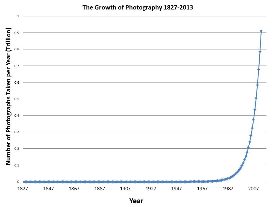 Figure 1 - The growth of photography 1827-2013