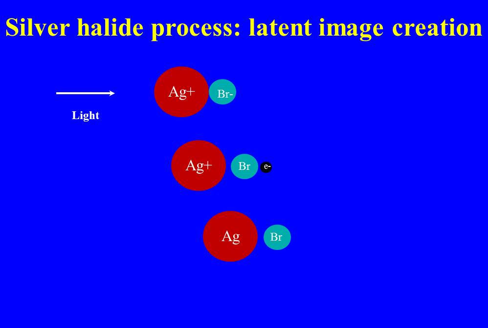 FIgure 1 - Schematic showing the creation of a latent image upon exposure to light in a silver bromide emulsion. (c) 2013 DE Wolf