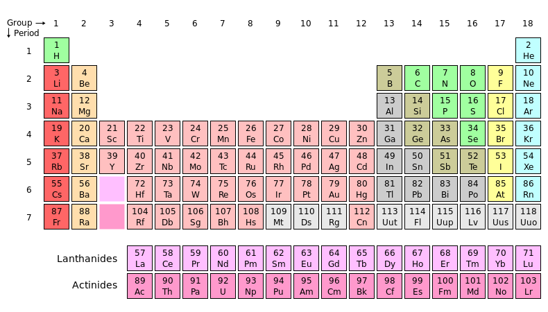 Figure 1 - The Periodic Table of the Elements from the Wikicommons and in the public domain.