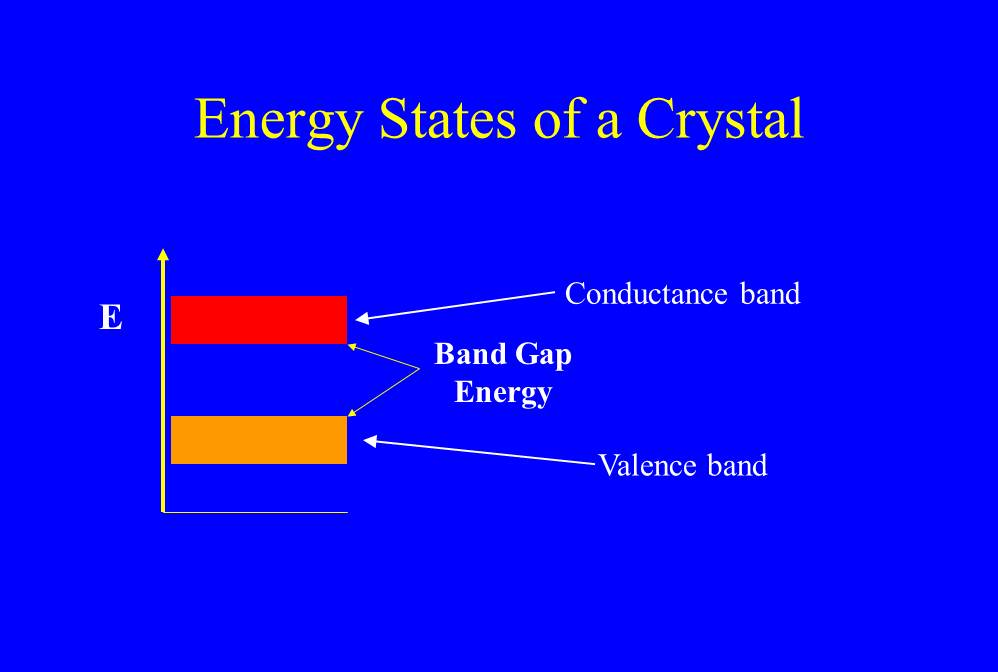 Figure 1 - Valence and conduction energy bands in a crystal