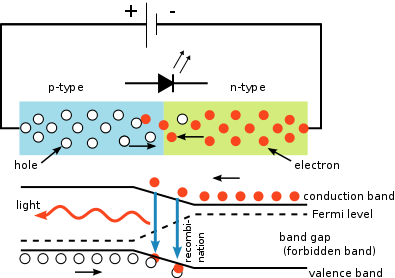Figure 1 - schematic of the p-n junction of an LED.  Top shows distribution of electrons and holes in the two regions. Bottom shows the conductance and valence bands. From the Wikicommons by S-kei and in the public domain under creative common license.