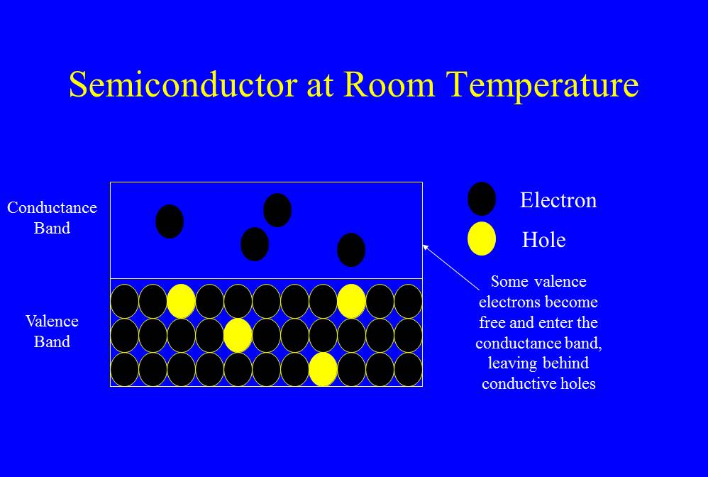 Figure 2 - Schematic of a semiconductor crystal at room temperature where some of the electrons have escaped the lattice and are in the conductance band.  There are functionally two types of charge carriers: the free electrons and the positive holes. (c) DE Wolf 2013.