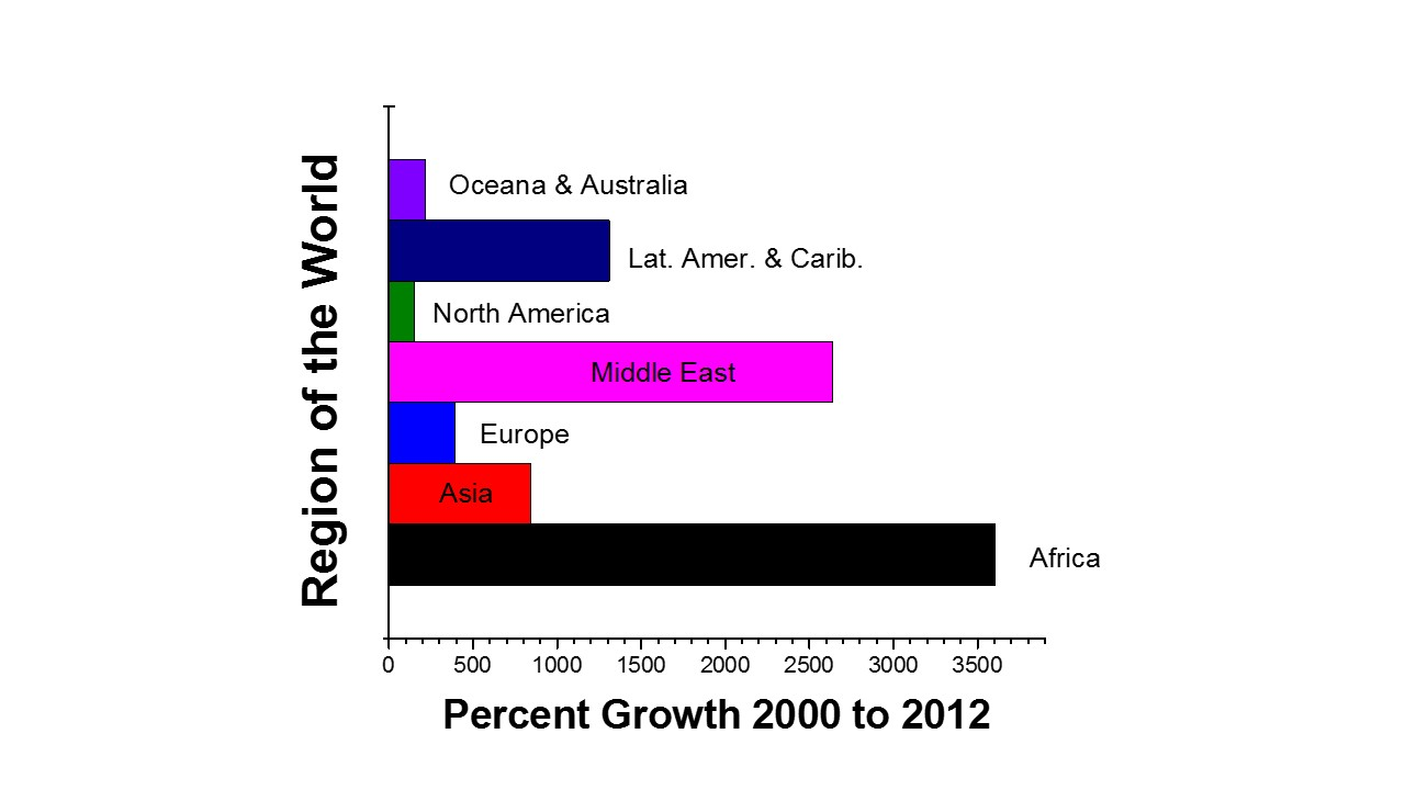 Figure 2 - Internet usage growth between 2000 and 2012 by major geographical region. Data from Internet World Stats