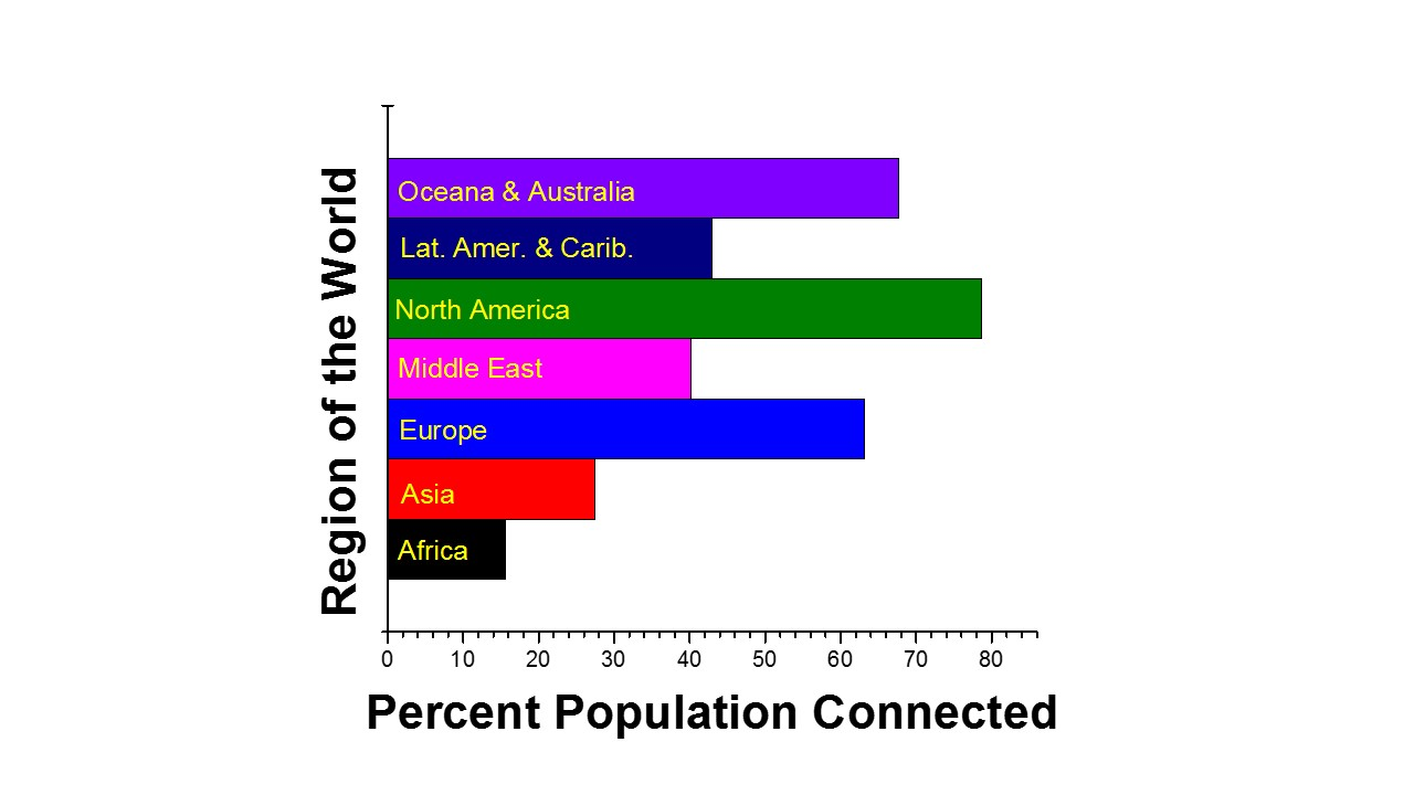 Figure 1 - Percent population connected to the internet by major geographic region, data from Internet World Stats.
