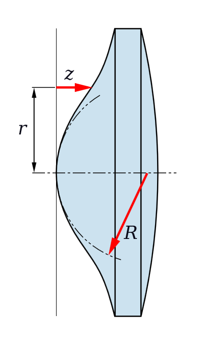 Figure3 - Example of an aspherical lens shape.  From the Wikimedia Commons, originally uploaded by Pfeilhöhe and in the public domain under creative commons license.