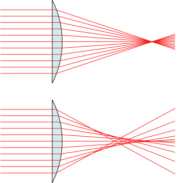 Figure 1 - Spherical aberration, (top) an ideal lens, (bottom) a lens with spherical aberation.  From the Wikimedia Commons by Mglg and in the public domain under creative commons license.