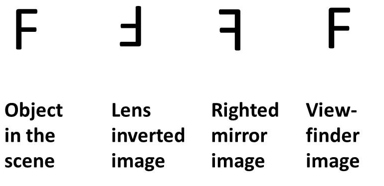 Figure 2 - Image inversions in a modern SLR camera. Image may be used under Creative Commons Attribution license.